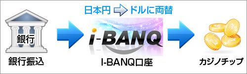 i-BANQ送金