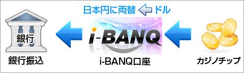 i-BANQ入金