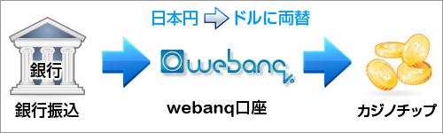 webanq送金